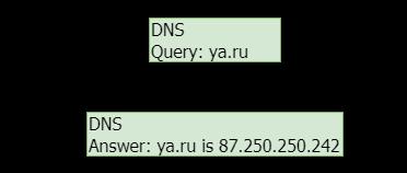 Базовое устройство Domain Name System.