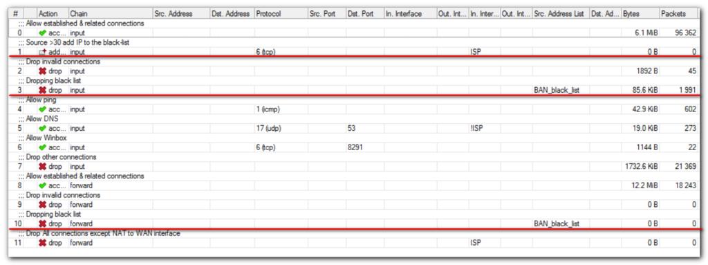 Mikrotik настройка безопасности от DoS-атак с помощью Connection Limit