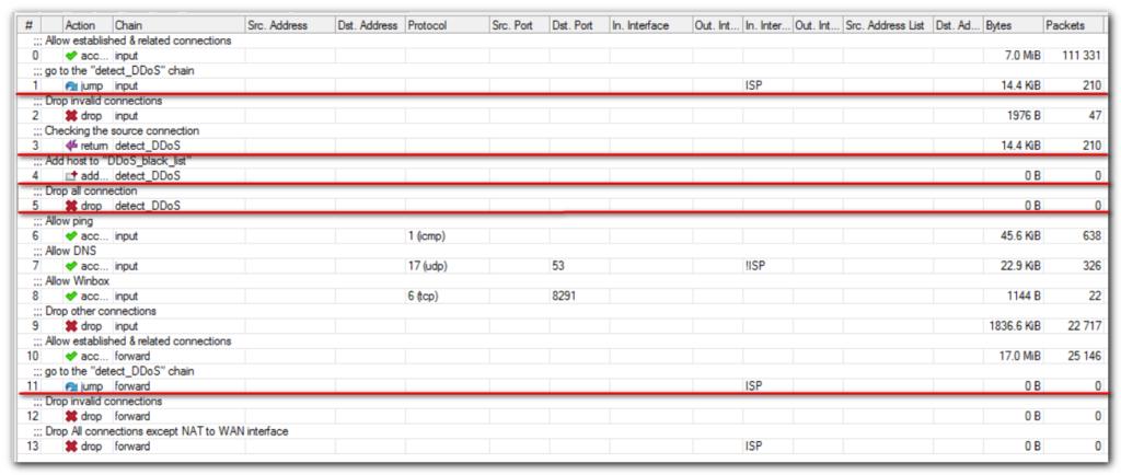 Настройка файрвола Mikrotik от DDoS-атак с помощью Destination Limit