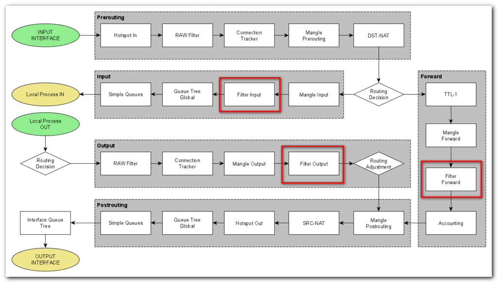 Расположение Filter Input на Packet Flow